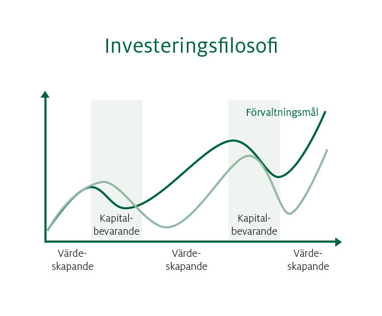 Ålandsbanken - Investering